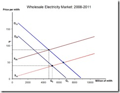 Electricity Production 2008-2011 megawatts