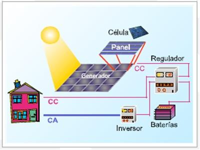 sistema-Fotovoltaica-