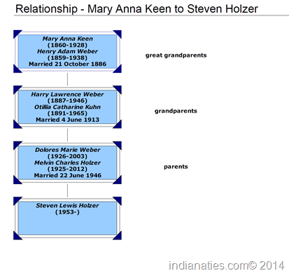 Ancestry chart - Steve Holzer to Mary Anna Keen