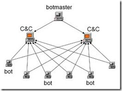 botnet attack