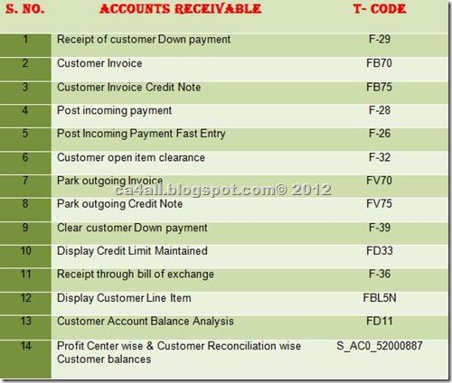 SAP Codes