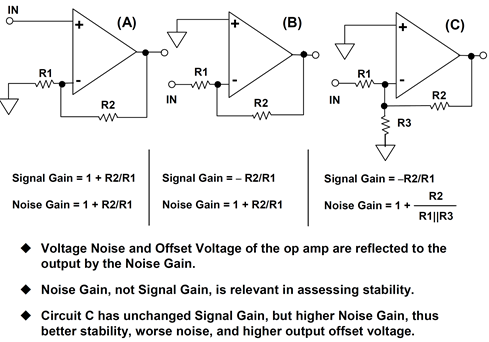 Manipulating op amp noise gain and signal gain