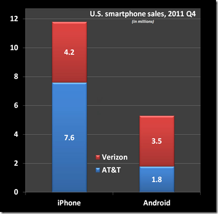 iPhone-vs-Android-In-US