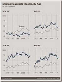Median income over time for specific ages