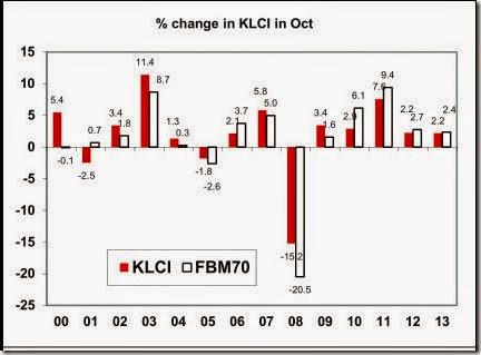 klci_changes