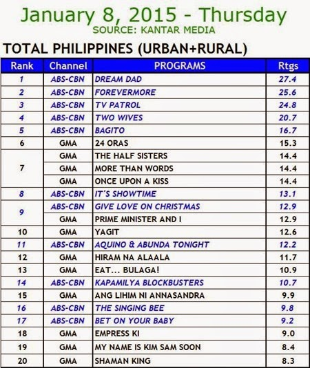 Kantar Media National TV Ratings - Jan 8 2015 (Thurs)