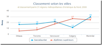 Classement diplome - Canadiean