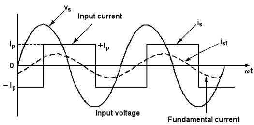 Performance Parameters (Input AC side)