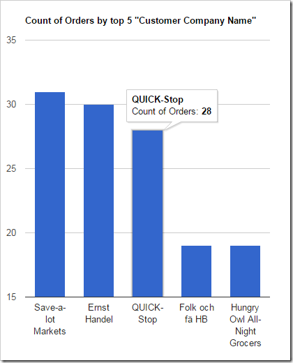 An orders chart showing the number of orders made by the top 5 customers.