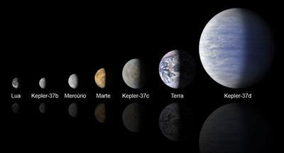 comparação do Kepler-37b com outros astros