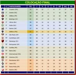 Brasileirão 2013