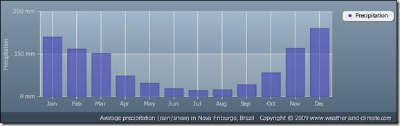 average-rainfall-brazil-nova-friburgo