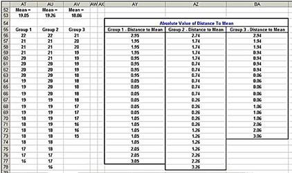 levene,levenes,levene's,brown-forsythe, variance,anova,one-way anova,single-factor anova,statistics,excel,excel 2010,excel 2013