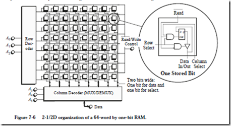 Memory: chip organization (constructing large rams from