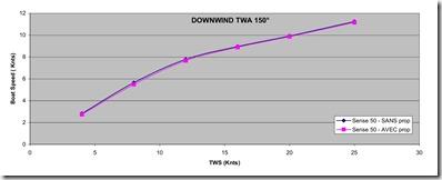 Grafico velocità Lasco