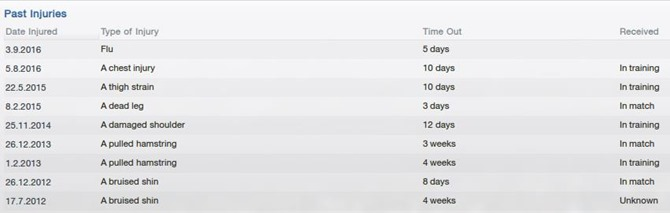 Injuries of Henri Lansbury in FM13