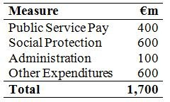 Expenditure Measures