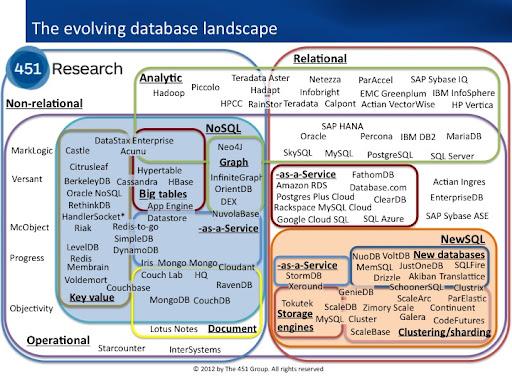 the evolving database landscape  u2022 mynosql