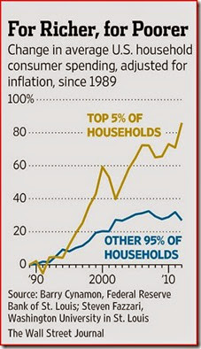 5-01-29 Inequality from The WSJ