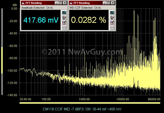 CM119 CCIF IMD -7 dBFS 10K 16-44 ref ~400 mV