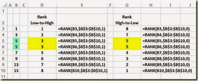 Ranking Functions in Excel - RANK() Example