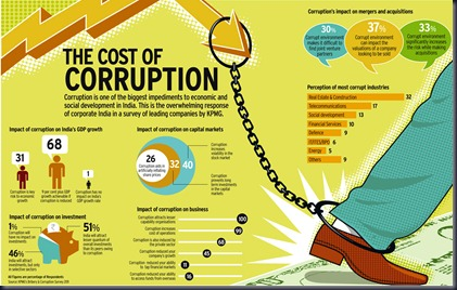 the-cost-of-corruption_50814cd132a53