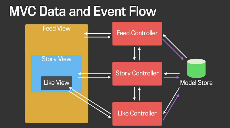 Mvc data event flow fb components