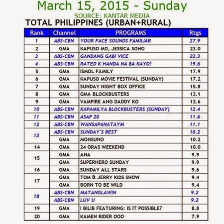 Kantar Media National TV Ratings - March 15, 2015 (Sunday)
