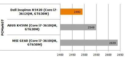 Dell Inspiron N5420 Benchmark PCMark 07 compare