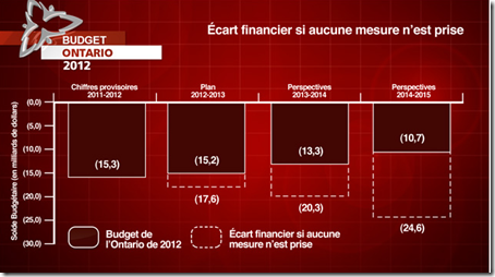 Ontario - Budget - 2012 - 1