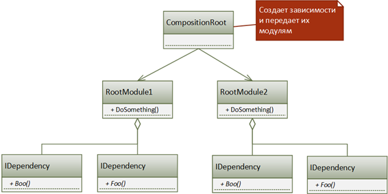 CompositionRoot