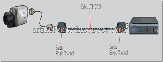 balun single channel