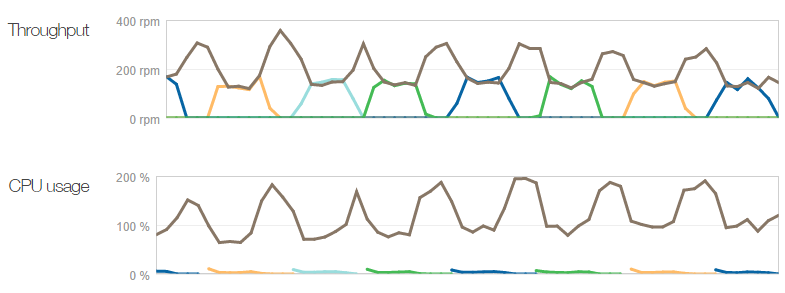 Fluctuating instance counts