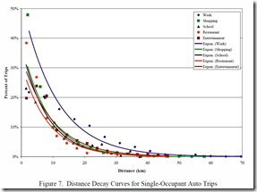 Distance Decay Curve for Auto Trips  Study Access To Destinations  How Close Is Close Enough