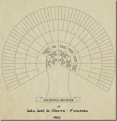 Chart Nenezinho