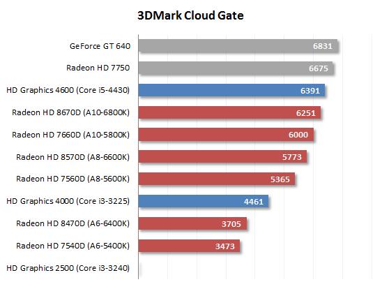 3dmark-Cloud Gate