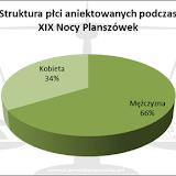 Noc Planszówek - wyniki ankiety
