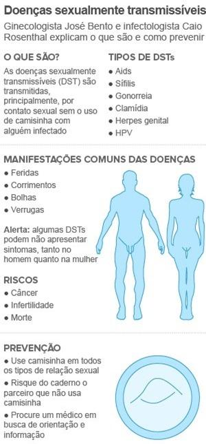 infografico dst