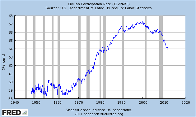 Peak Employment: U.S. Civilian Participation Rate, 1948-2011. Jobs are scarce, so many adults have given up looking for them. Thus, a sharp decline in the 'participation ratio'. St. Louis Fed via businessinsider.com