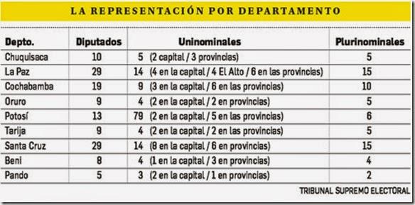 Eleccciones Bolivia 2014
