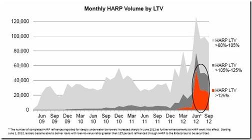 2-Monthly HARP
