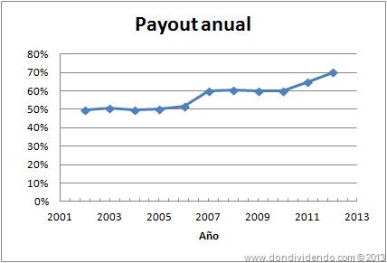 ENAGAS_payout 2013_DonDividendo