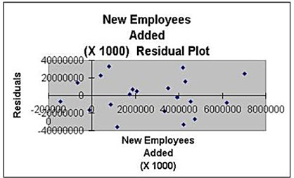 excel, excel 2010, excel 2013, multiple regression, regression, linear regression, statistics,residuals,residual