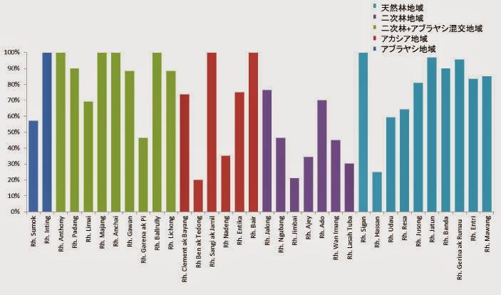 図2:在村世帯の割合と村周辺の植生の関係 / Fig.2: