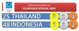 Perolehan Medali Olimpiade Athena 2004