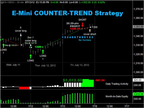 7-13-2012 ES Short-Term Trading -