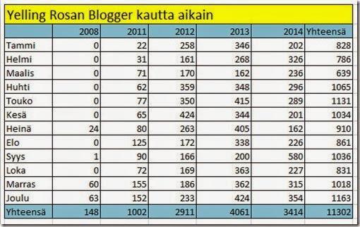 Blogger kautta aikain 2014