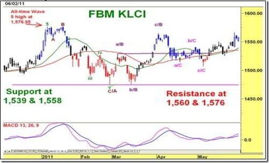 fm-klci-daily-technical-chart