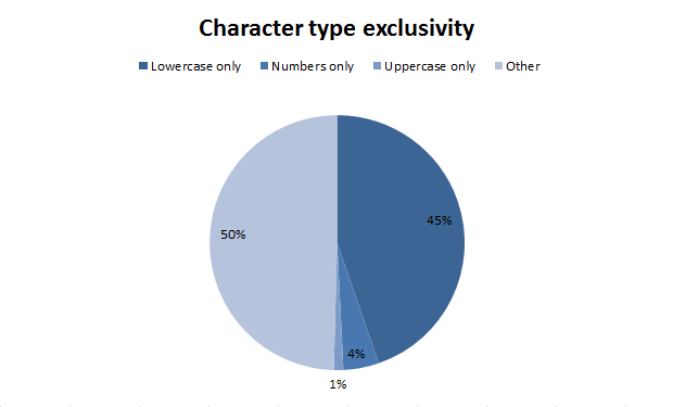 Character type exclusivity
