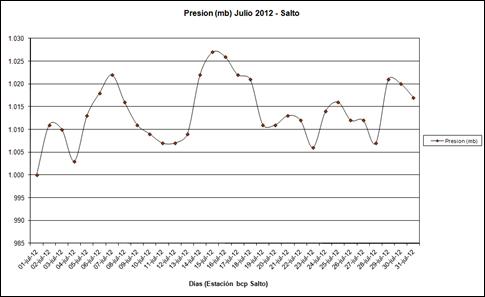 Presion (Julio 2012)